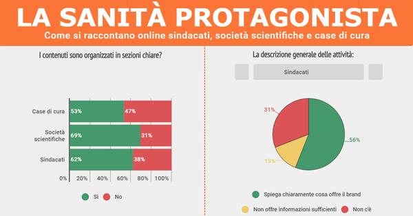 Comunicazione web e sanità: la ricerca La sanità protagonista analizza la comunicazione online degli attori della salute